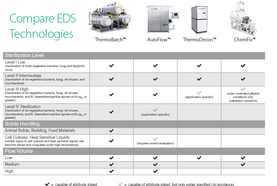 Use this chart provided by PRI-BIO to compare EDS technologies