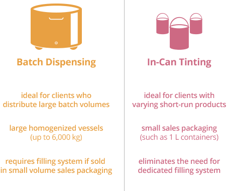 batch dispensing versus in-can tinting